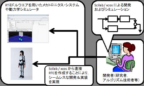 RTC-scilab